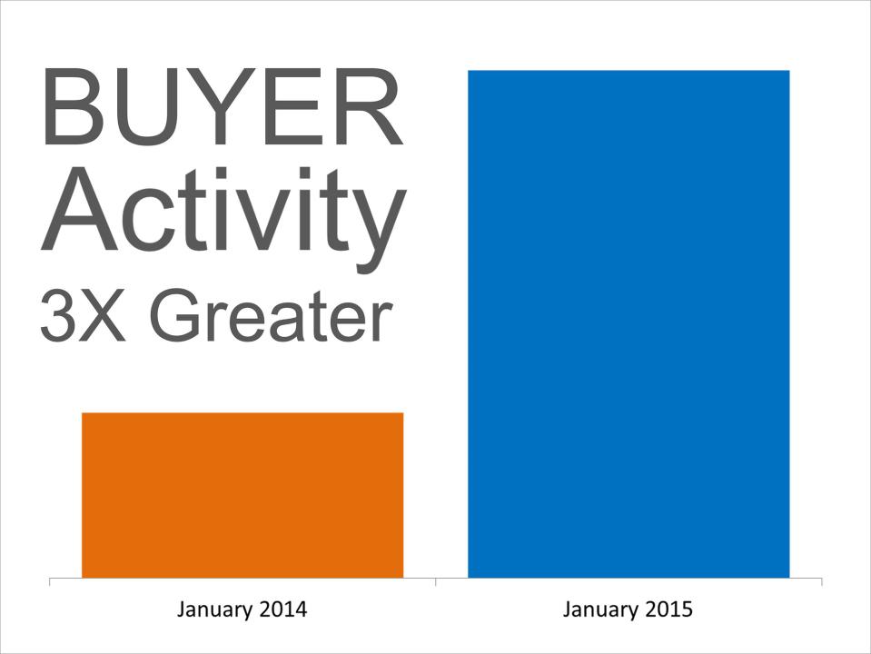 Buyer Activity