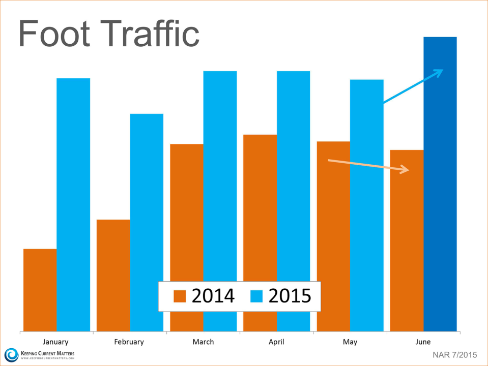 2014 to 2015 Foot Traffic