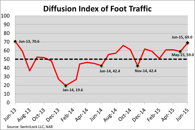 Fooot Traffic Image