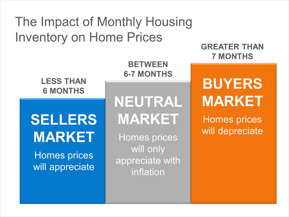 Home Inventory Chart