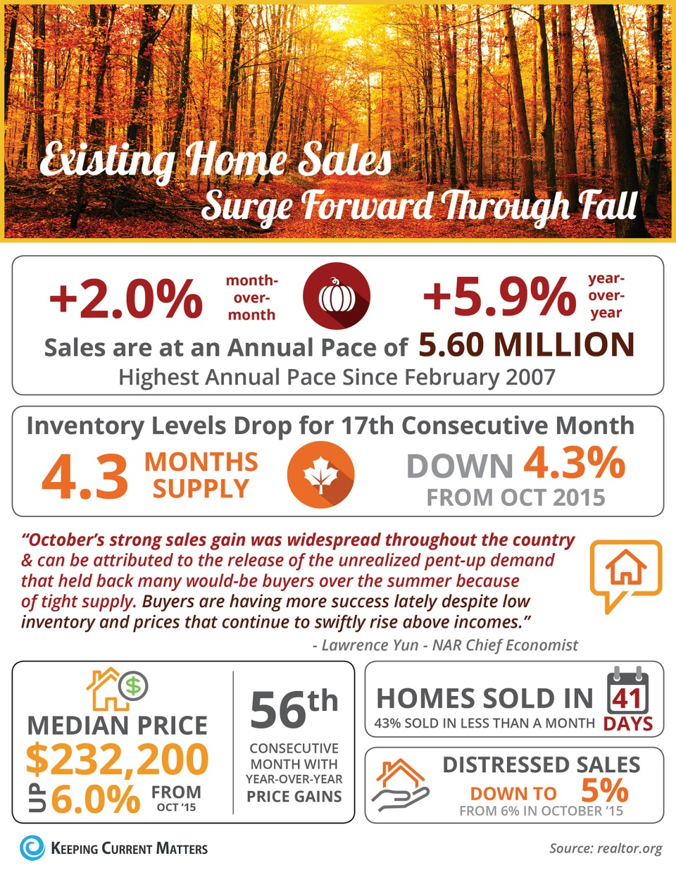 fall-2016-sales-infographic