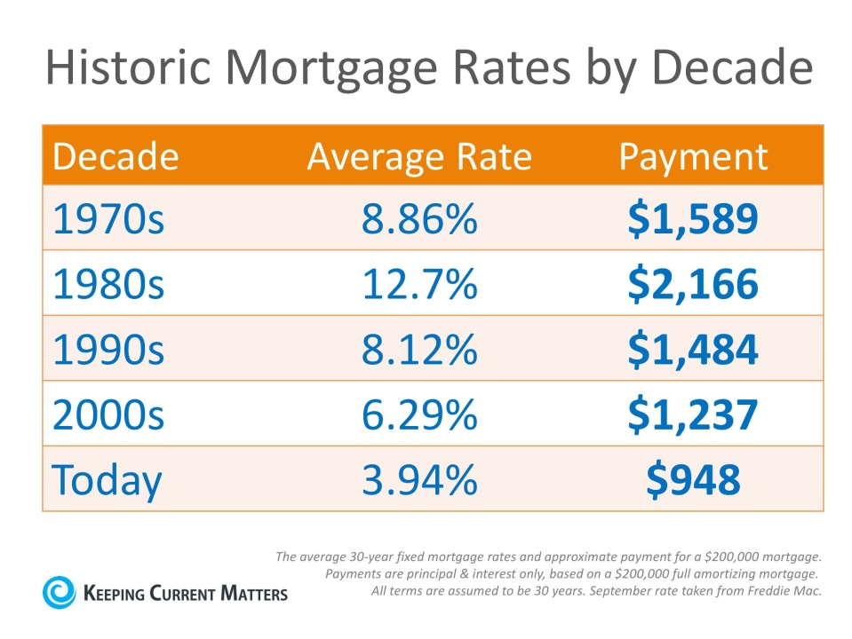 mortgage-rates-by-decades