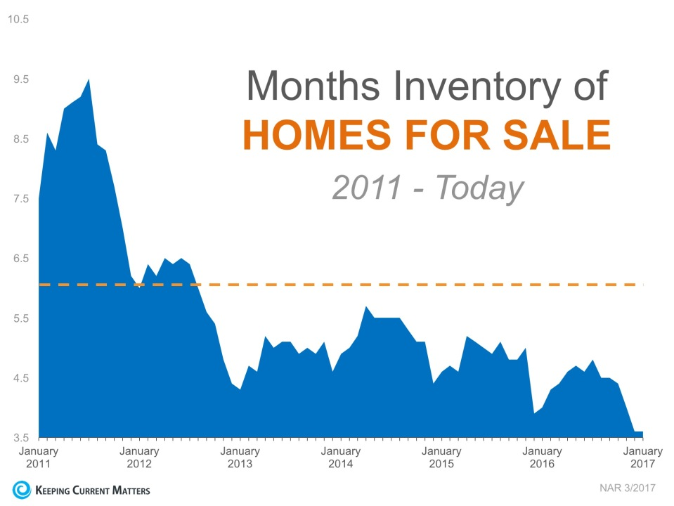 Months of Inventory